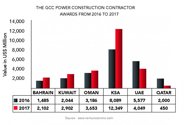 Qatar's Power Generation Capacity to Surge by 50%